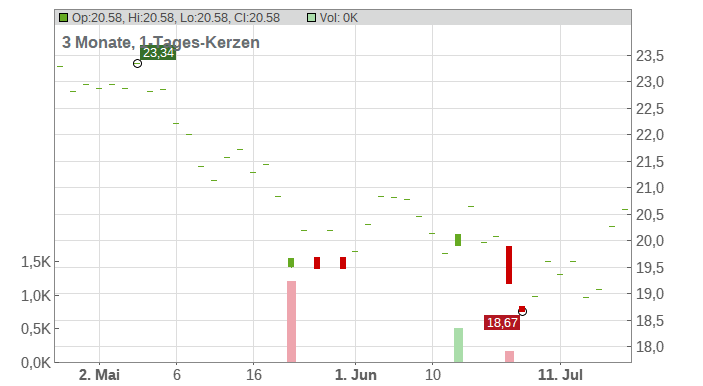 Urban Outfitters Inc. Chart