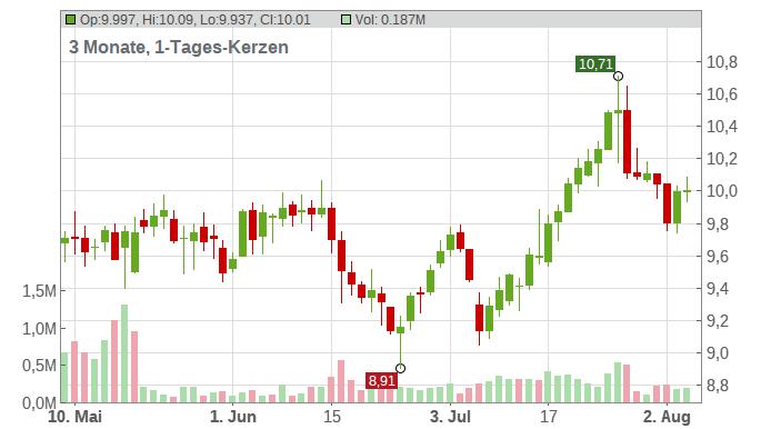 Deutsche Bank AG Chart
