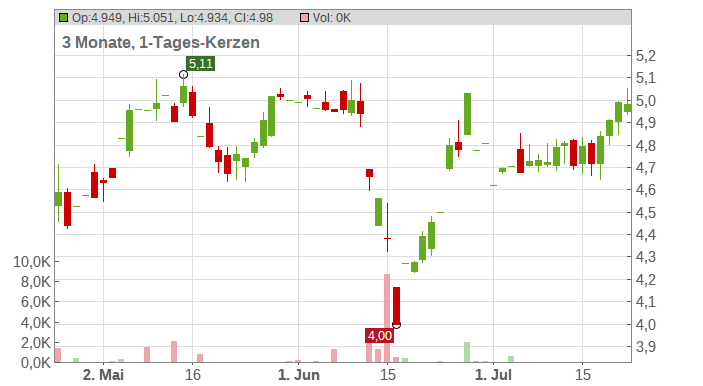 Two Harbors Investment Corp Chart
