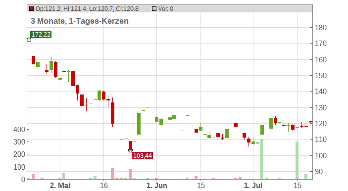 Five Below Chart