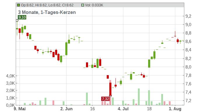ALMIRALL S.A. EO -,12 Chart