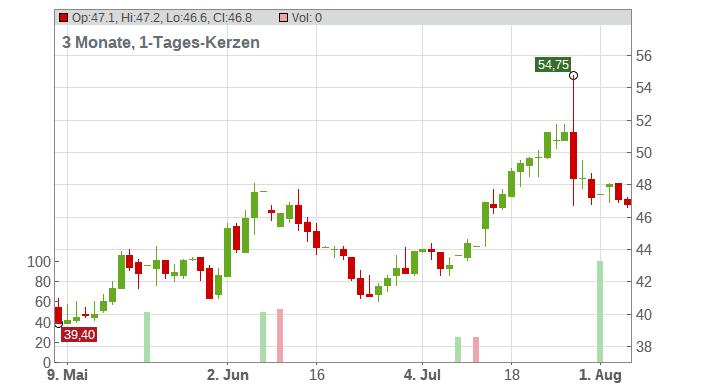 Meta Financial Group Chart