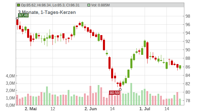 Ameren Corp Chart