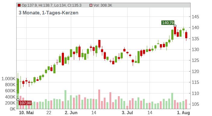 Qualys Inc. Chart