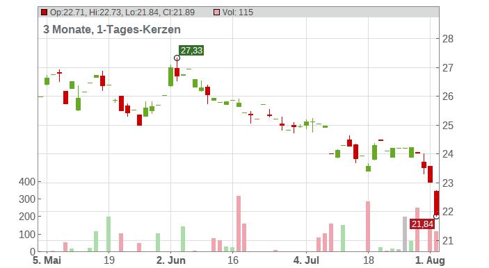 Boralex Inc. Chart