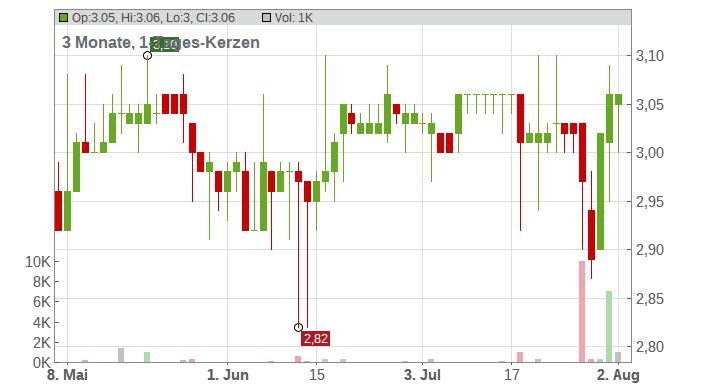 MEDICLIN AG Chart