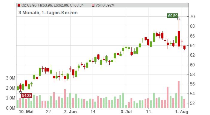 Aercap Holdings NV Chart