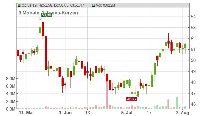 Brady Corp Chart