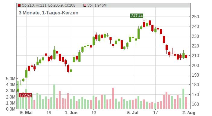 Albemarle Corp. Chart