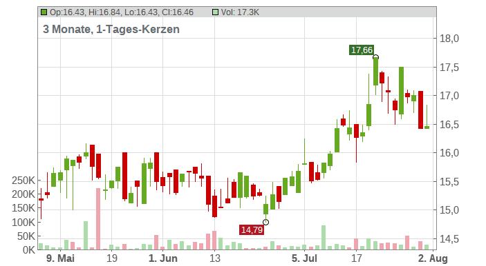 Embotelladora Andina S.A. (ADRs) Chart
