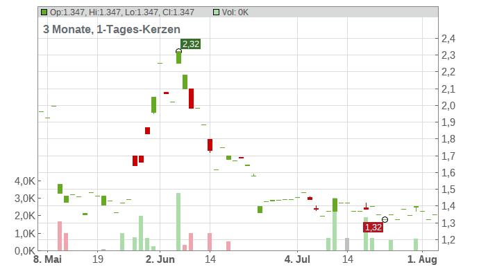 Appen Ltd. Chart