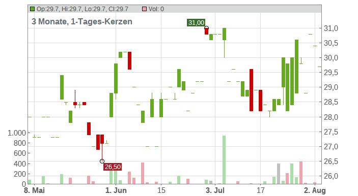 Alexanderwerk AG Chart