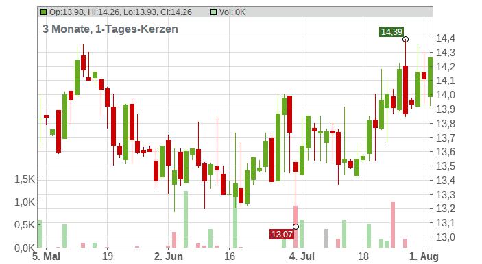 Glanbia Plc Chart
