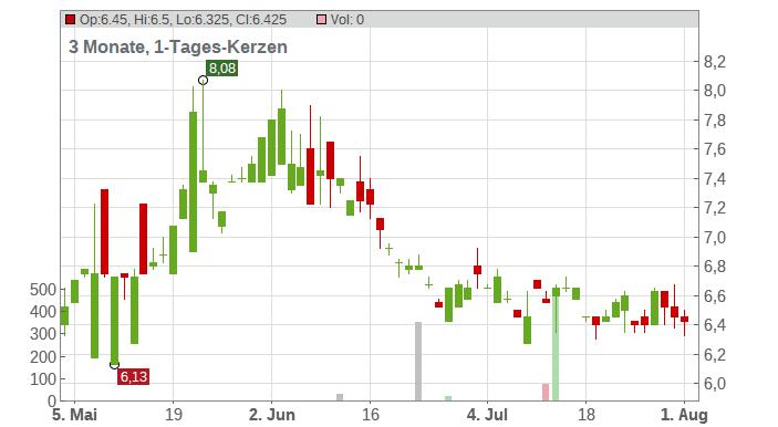 HTC Corp. Chart