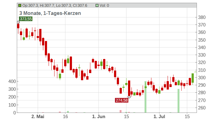 Zebra Technologies Corp Chart