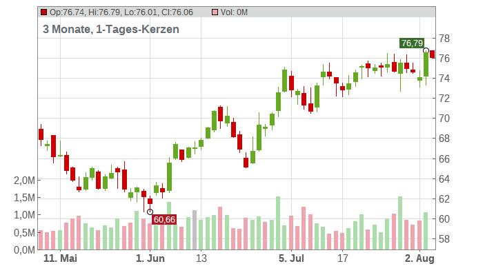 Carter's Chart