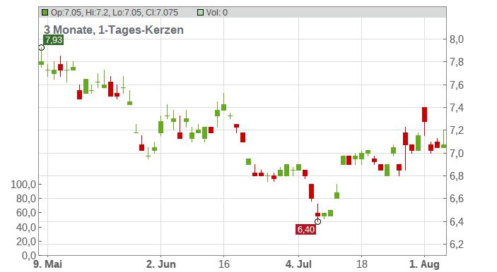 ALS Ltd. Chart