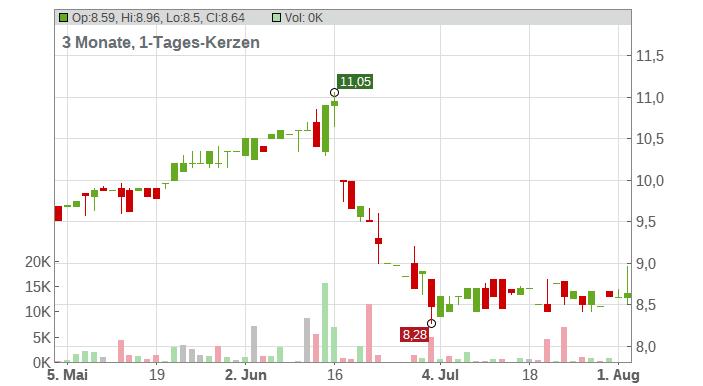 INNOTEC TSS AG Chart