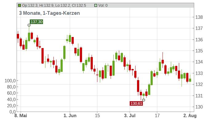 LS - Bund Chart
