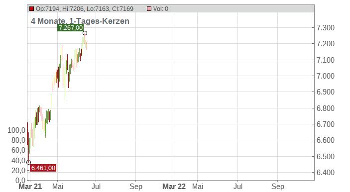 DB - FTSE 100 Chart