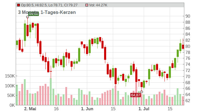 PayPal Holdings Inc. Chart