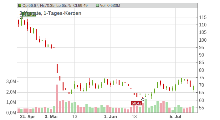 Rapid7 Chart