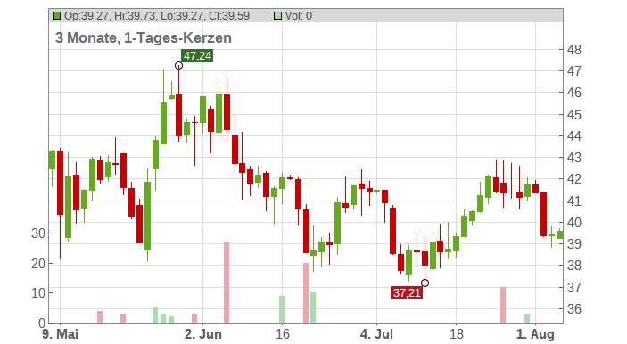 Rapid7 Inc. Chart