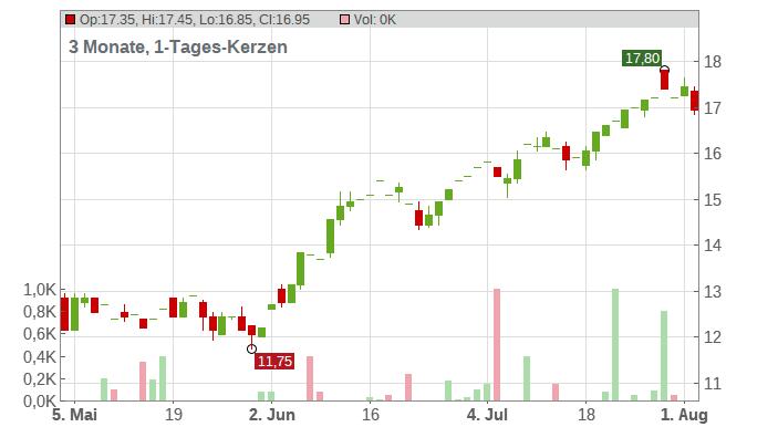 Dana Inc. Chart