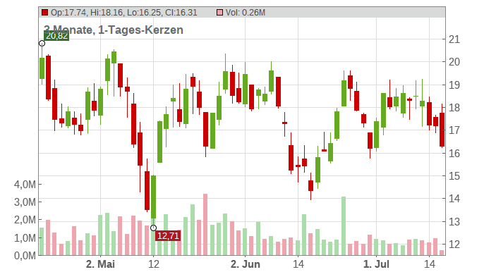 BigCommerce Holdings Inc. Chart