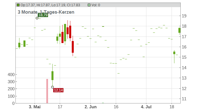 BigCommerce Holdings Chart