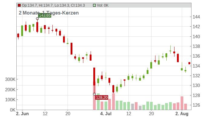 Baloise Holding AG Chart