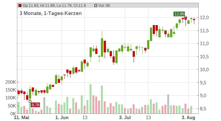 Ascom Holding AG Chart