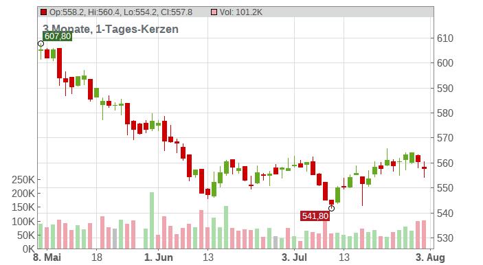 Swisscom AG Chart