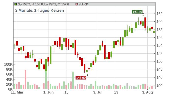 Allreal Holding AG Chart