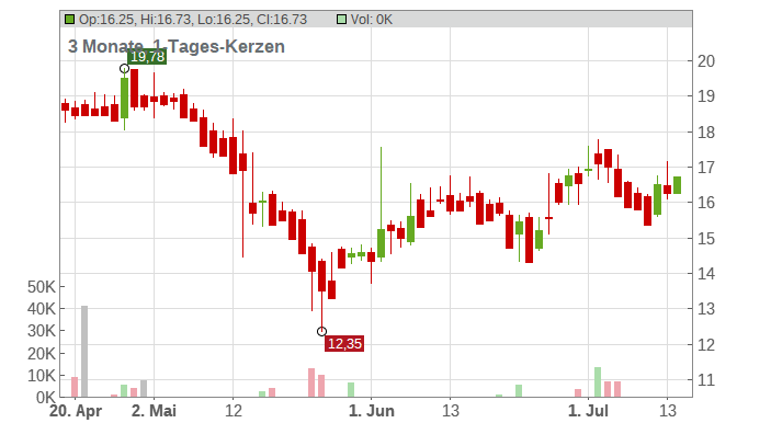 BROCKHAUS CAPITAL MGMT ON Chart