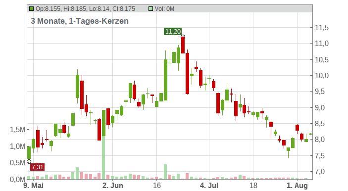 CureVac NV Chart