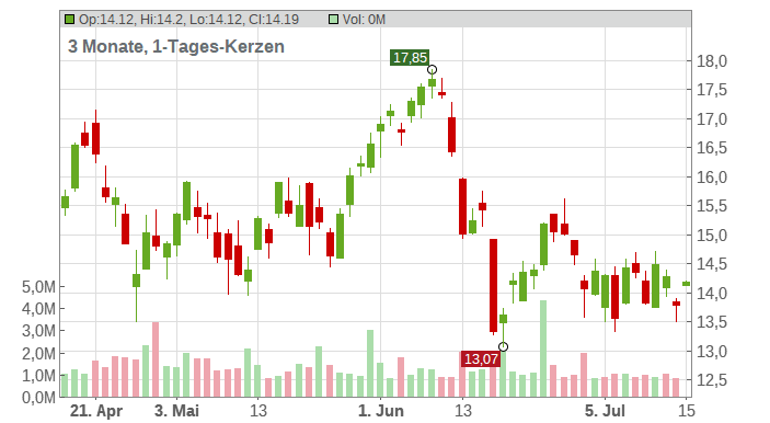 Dana Chart
