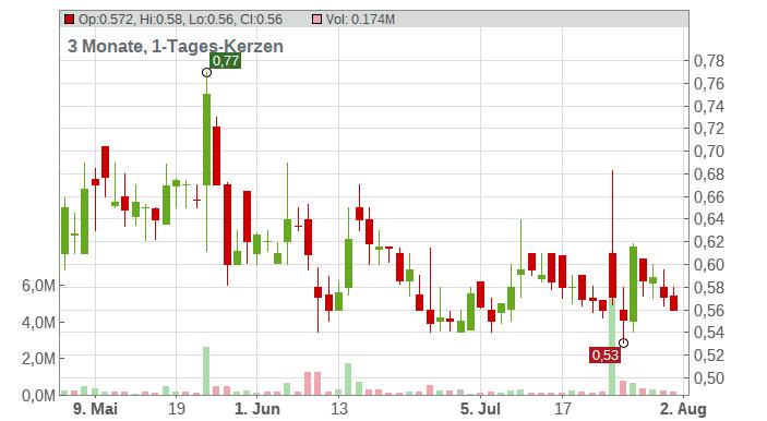 GeoVax Labs Inc. Chart