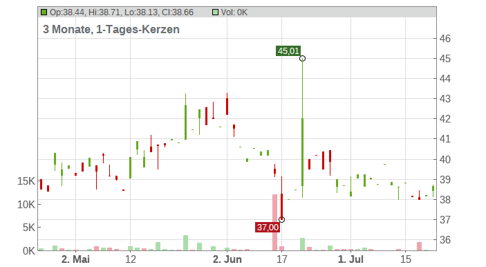 TOSHIBA CORP. Chart