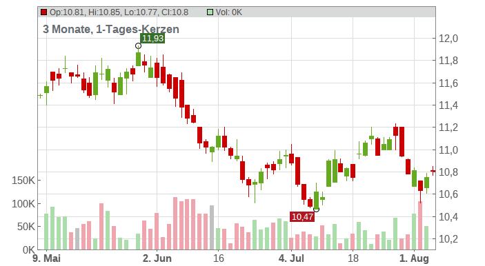 Hiscox, Ltd. Chart