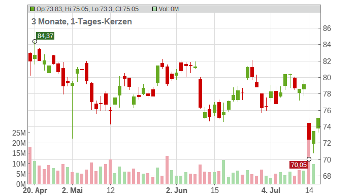 ERICSSON B (FRIA) Chart
