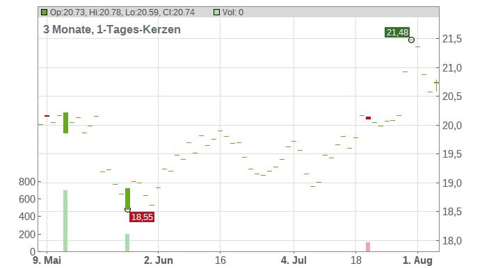 Azimut Holding S.p.A. Chart