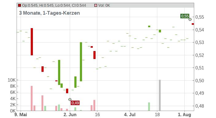 Landi Renzo S.p.A. Chart