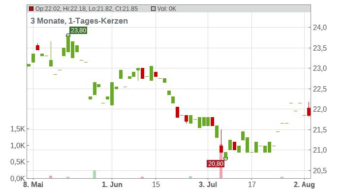 DANIELI + C. EO 1 Chart