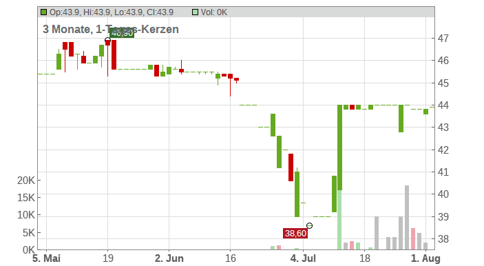 AGROB Immobilien AG Chart