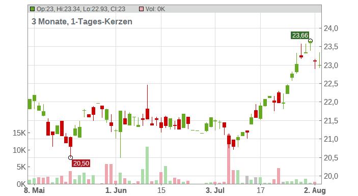 DBS Group Holdings Ltd. Chart