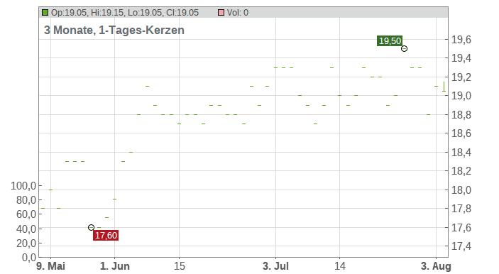 Sega Sammy Holdings Inc. Chart