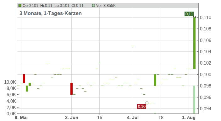 ASIA TELE-NET CONS. HD-01 Chart