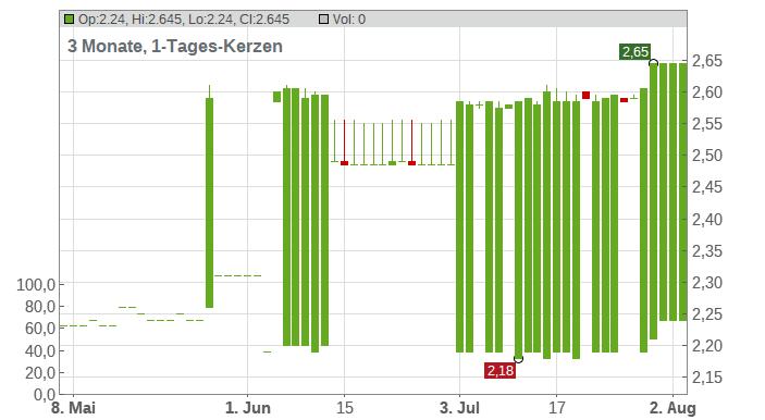 ATTICA HLDGS NAM. EO 0,30 Chart