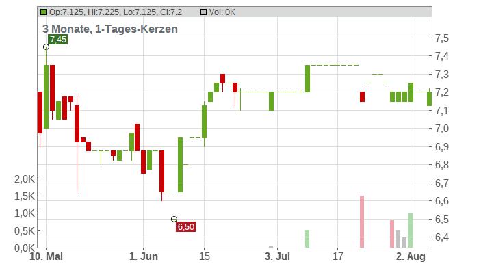 OTRS AG Chart